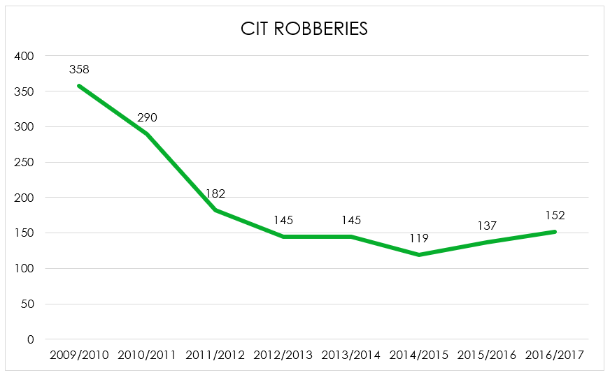 Graph CIT Robberies